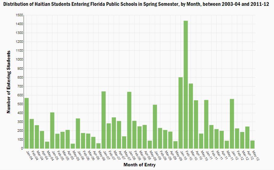 Haitian students Florida trending, Brookings
